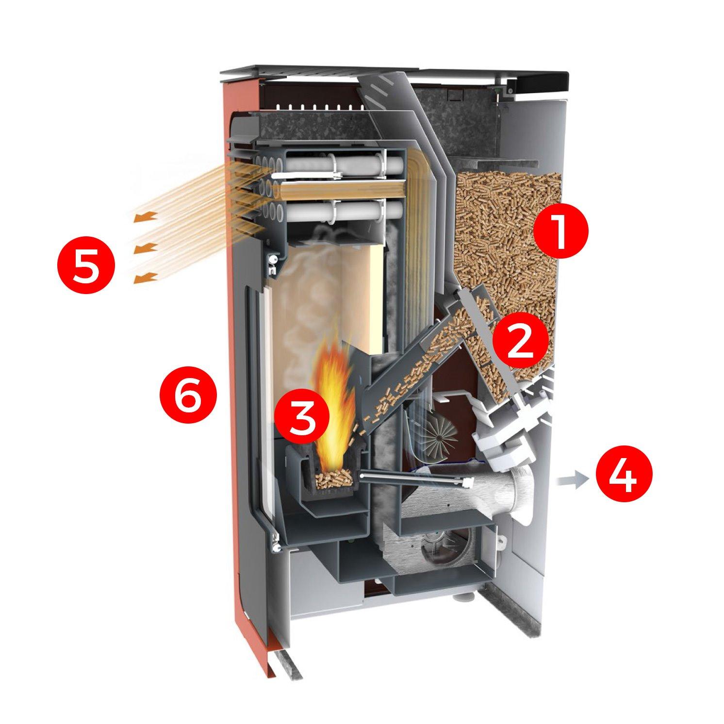Esquema de estufa de pellet